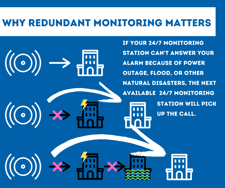 Security System Monitoring Richmond